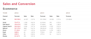 Sales Trends In Online Marketing Longterm Strategy By Years