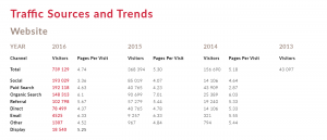 Traffic Trends By Years Online Marketing