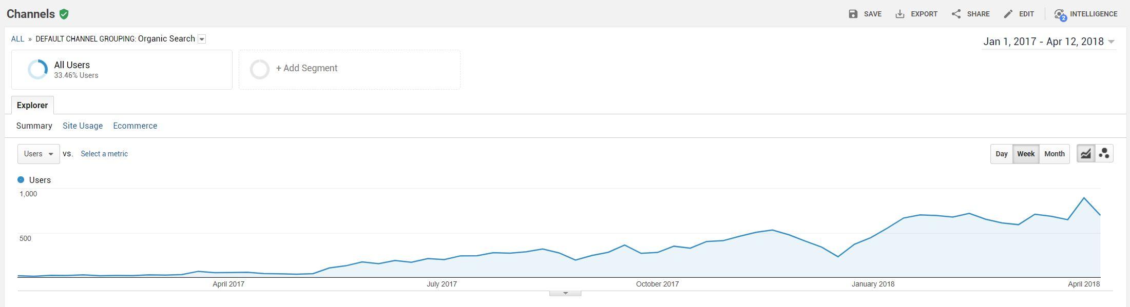 SEO - optimalizácia pre vyhľadávače spôsobila rast náštevnosti Lulubee