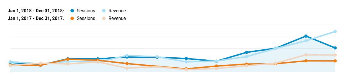 1e4b51fce3eb Krivka návštevnosti a obratu v medziročnom porovnaní. (Zdroj – Google  Analytics)