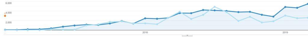 Rast návštevnosti v google