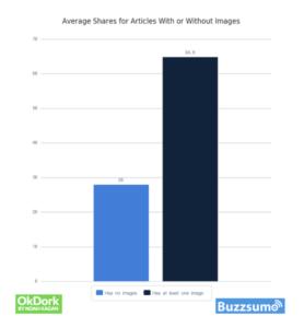 Podiel zdieľaní článku s obrázkom a bez obrázka