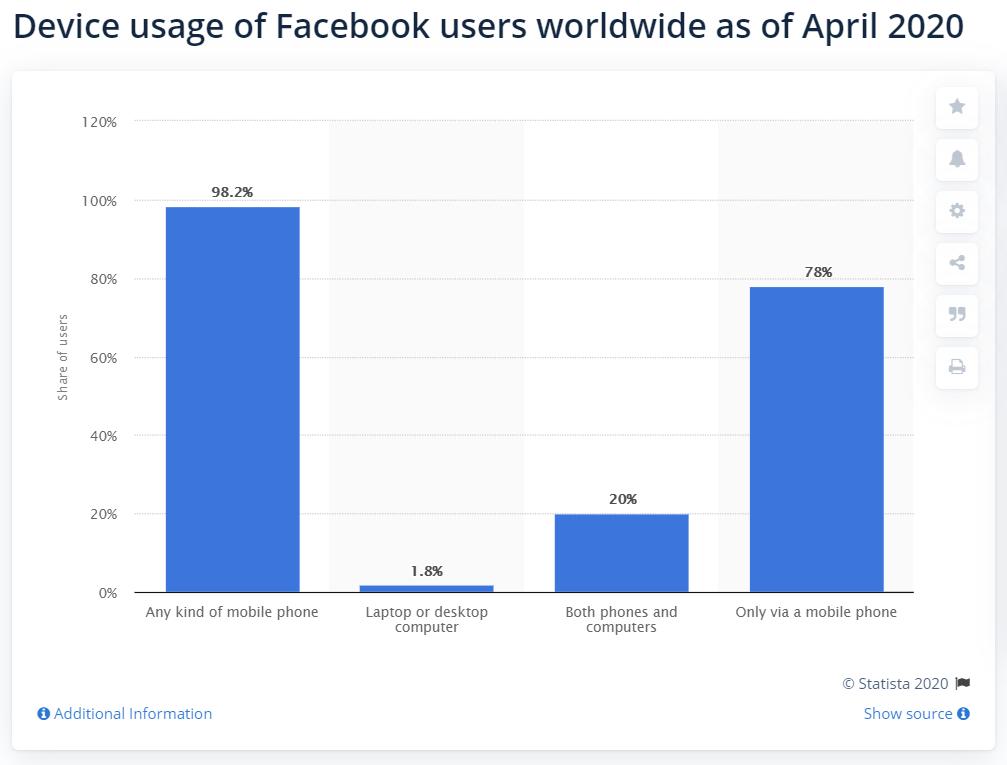 Facebook na mobilnom zariadení